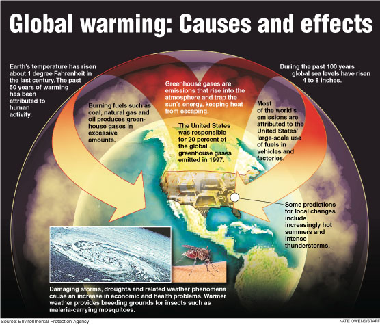 global-warming-cause-effect